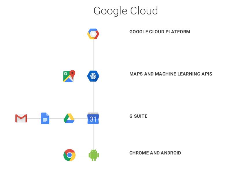 google-cloud_tree